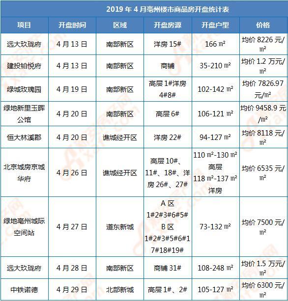 2019年4月亳州楼市商品房开盘统计表.jpg