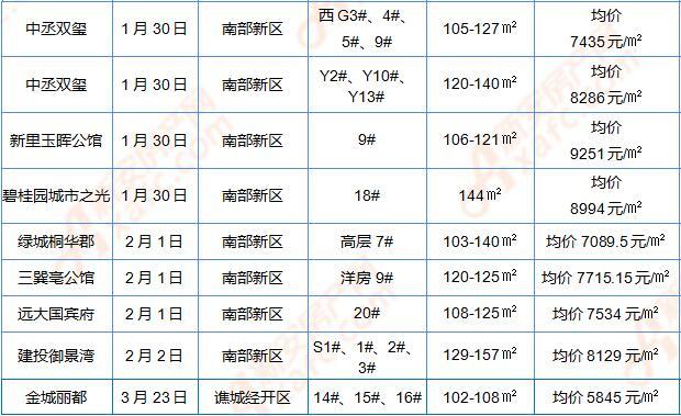 2019年第一季度亳州商品房开盘汇总.jpg