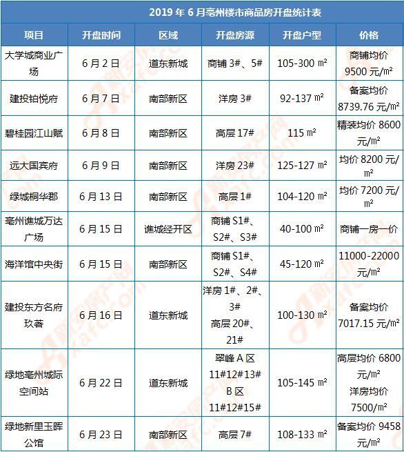 2019年6月亳州楼市商品房开盘统计表.jpg