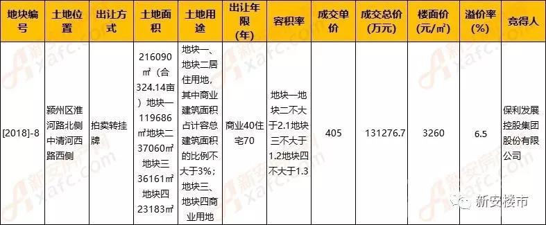 保利集团13.13亿摘得颍州区[2018]-8号地 入驻阜阳