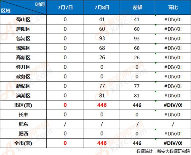 7月7日和7月8日合肥市各区商品房网签成交对比