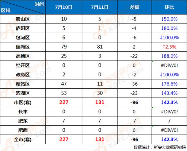7月10和7月11日合肥市各区商品房网签成交对比
