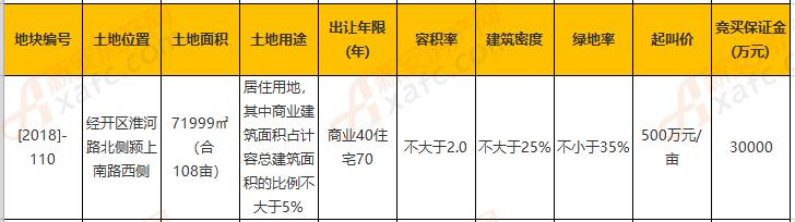 阜阳[2018]-110号融创地块信息表