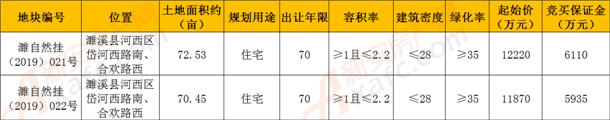 8月濉溪县土地拍卖信息.png