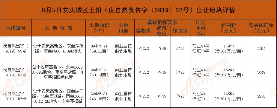 8月5日安庆城区土拍(庆自然资告字〔2019〕22号)出让地块详情.png