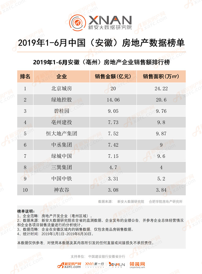2019 年 1-6 月安徽(亳州)房地产企业销售额排行榜单.jpg