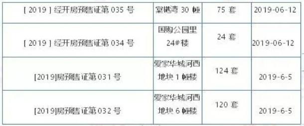 2019年1-6月预售证信息