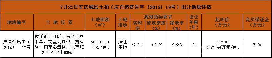 7月23日安庆城区土拍(庆自然资告字〔2019〕19号)出让地块详情.png