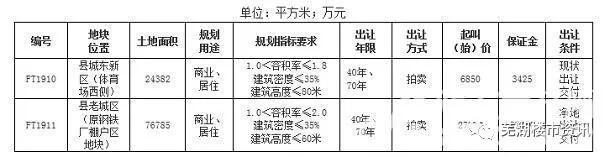 芜湖繁昌县成交2宗151.75亩地