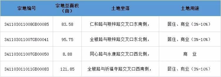 滁州成交4宗310.06亩地