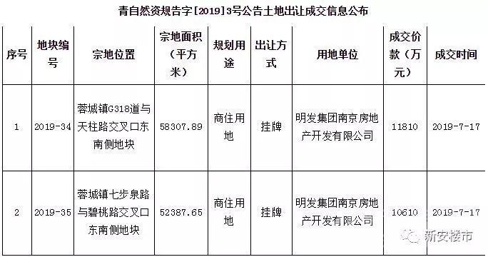 明发集团拿下青阳县2宗166.04亩地