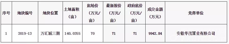 华贸置业竞得灵璧县万汇城三期地块