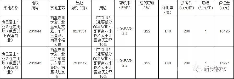 寿县两宗住宅用地将于7月25日拍卖出让