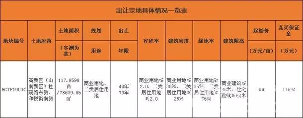 淮南山南新区一宗商住用地将于7月24日拍卖出让