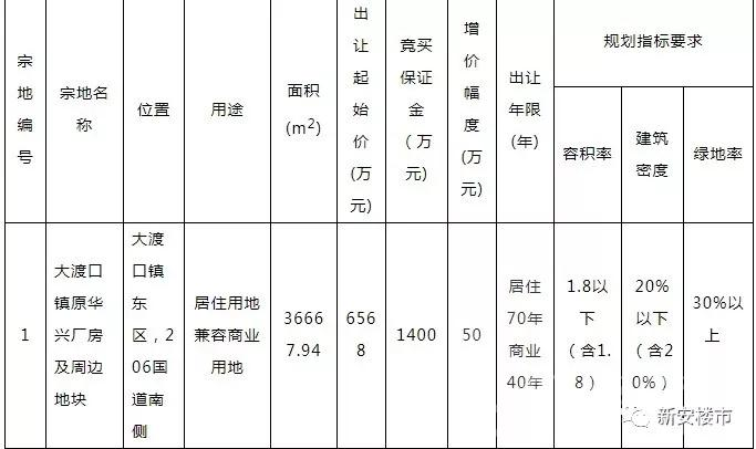 东至县一宗55亩居住用地将于7月24日拍卖出让