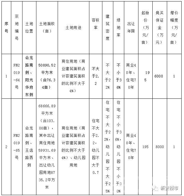 阜南县两宗179.34亩地住宅用地将于7月24日拍卖出让
