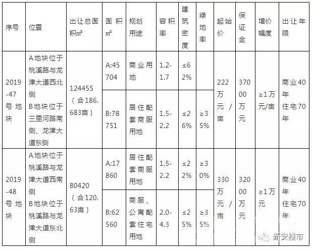 舒城县2宗住宅地块将于7月26日公开出让