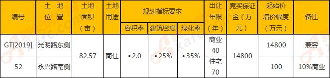 利辛县GT[2019]-52号商住地块