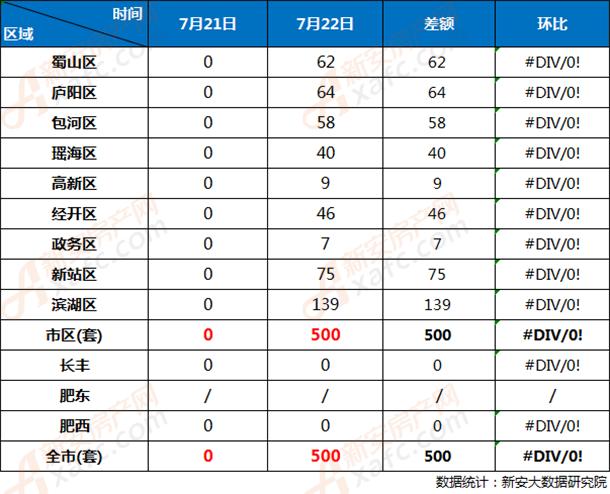 7月21和7月22日合肥市各区商品房网签成交对比