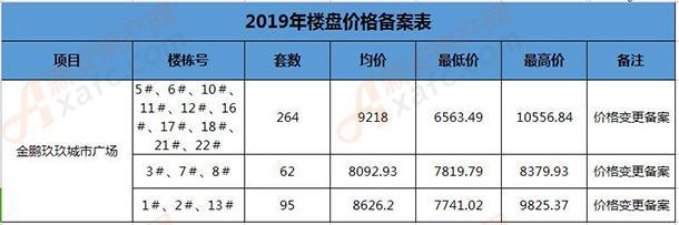 金鹏玖玖城市广场价格变更备案表