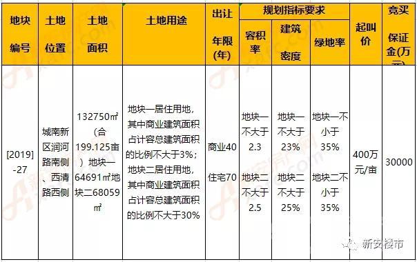 总价12.7亿元!融创640万/亩成功拿下阜阳城南2019-27号地块