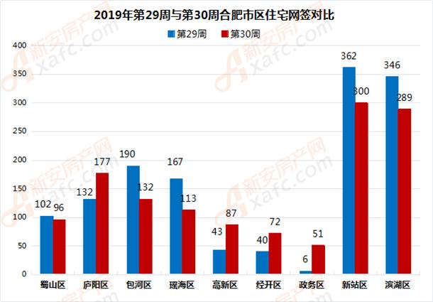 2019年第29周与第30周合肥市区住宅网签对比