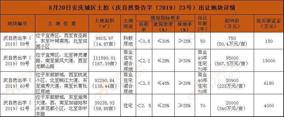 8月20日安庆城区土拍(庆自然资告字〔2019〕23号)出让地块详情.png