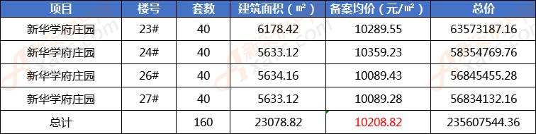 新华学府庄园新备案160套住宅 均价10208.82元/㎡