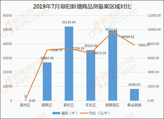 2019年7月阜阳新增商品房备案区域对比