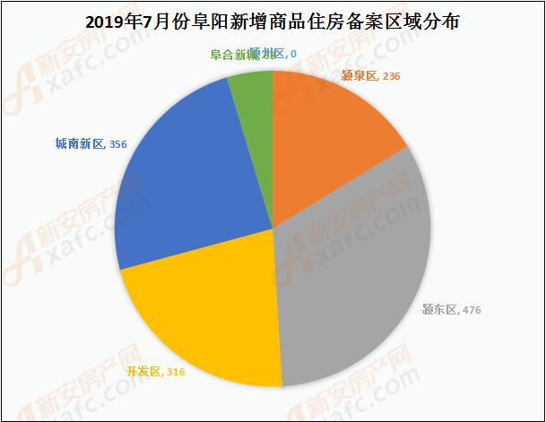 2019年7月份阜阳新增商品住房备案区域分布