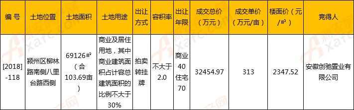 安徽创驰置业以313万/亩摘得颍州区[2018]-118号地