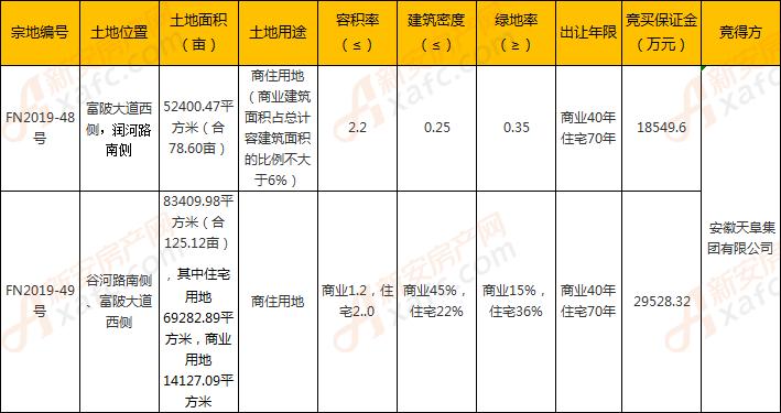 安徽天阜集团以236万/亩摘得FN2019-48、49号地块