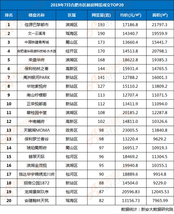 2019年7月合肥市区住宅楼盘网签TOP20排行榜