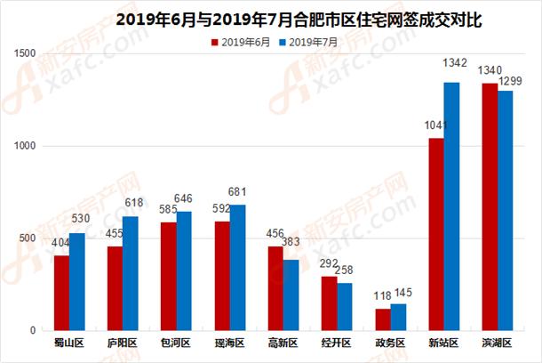 2019年6月与2019年7月合肥市区住宅网签成交对比