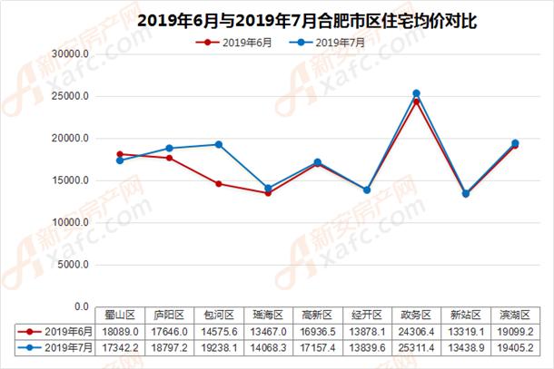 2019年6月与2019年7月合肥市区住宅均价对比