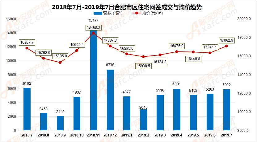 2018年7月-2019年7月合肥市区住宅网签成交量走势