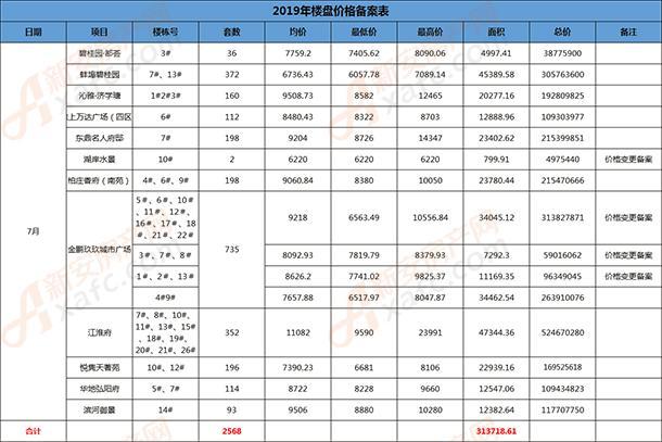 7月备案统计表