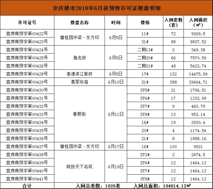 安庆楼市2019年6月获预售许可证楼盘明细.png