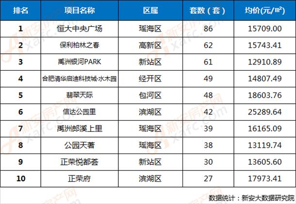 2019年第31周合肥市區樓盤網簽成交TOP 10排行榜
