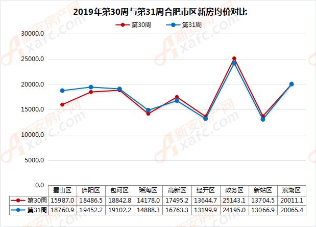 2019年第30周與第31周合肥市區新房均價對比
