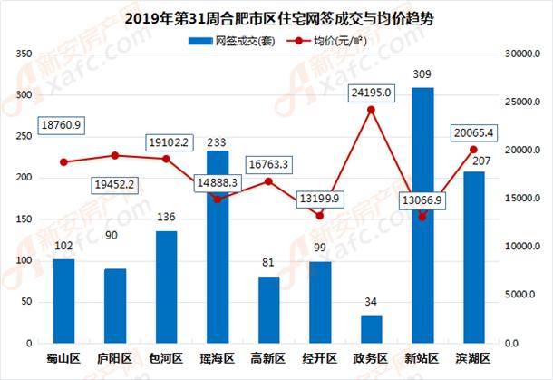 2019年第31周合肥市區住宅網簽成交與均價趨勢