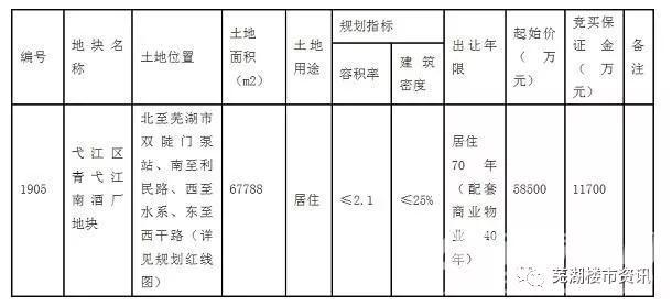 安徽伟星6.8亿+4710元/平代建基金夺得1905号宗地
