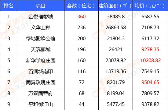 7月份住宅类商品房备案TOP榜单