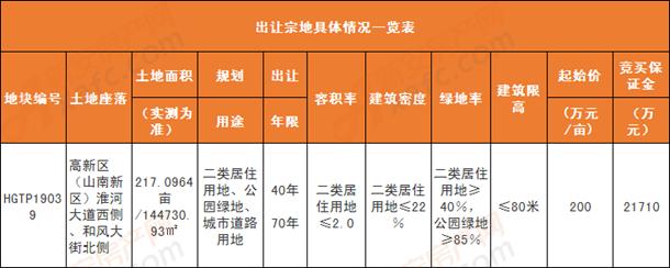 山南新区HGTP19039土地出让一览表