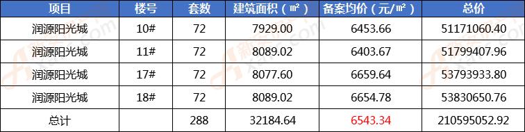 润源阳光城首备案288套住宅 销售均价6543.34元/㎡