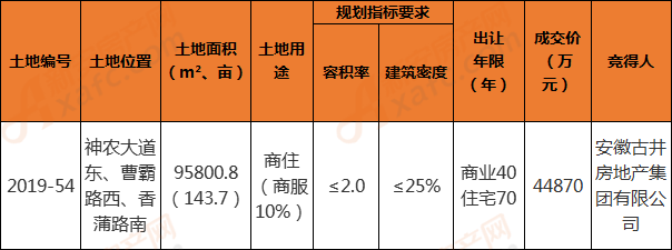 2019-54地块成交信息