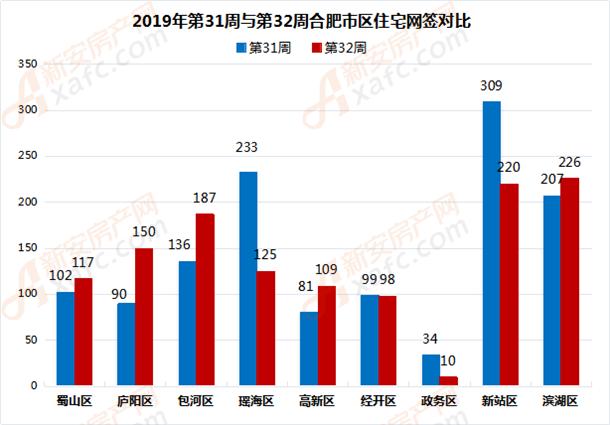 2019年第31周与第32周合肥市区住宅网签对比