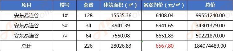 安东易连谷新备案226套住宅 销售均价6567.80元/㎡