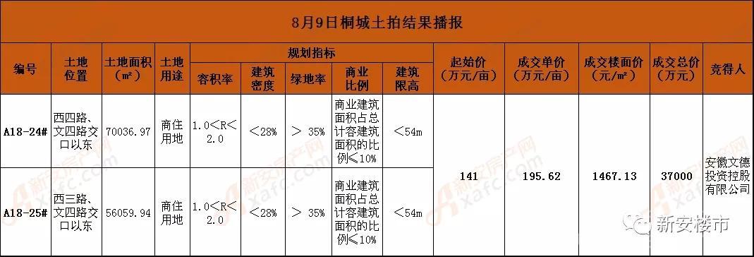 安徽文德投资控股有限公司3.7亿摘桐城2宗商住用地