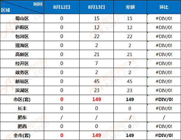 8月12和8月13日合肥市各区商品房网签成交对比
